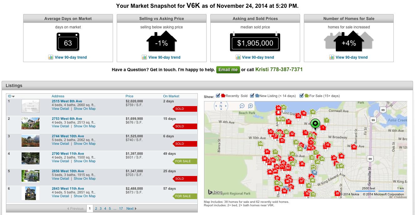 Sign up for Market Updates