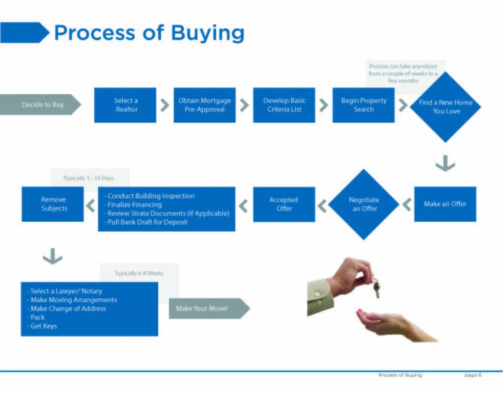 The Kitsilano home buying process