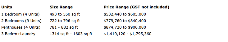 green oak development kitsilano presale price