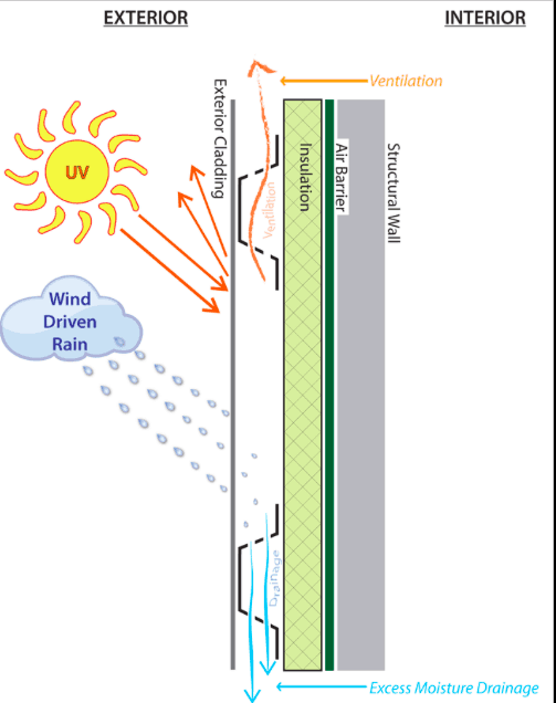 diagram of vancouver rain screen for your home
