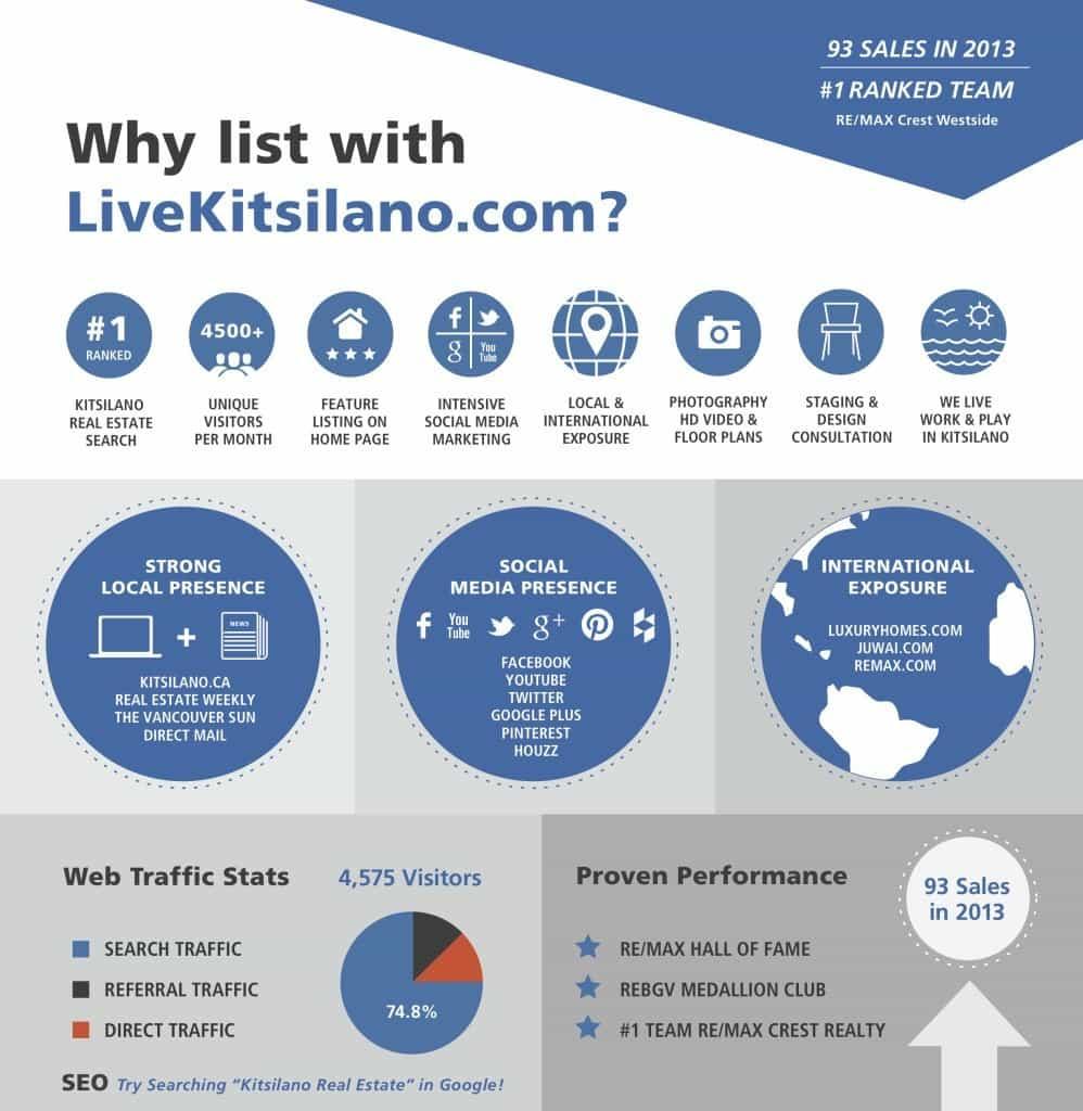 Why list with LiveKitsilano.com?